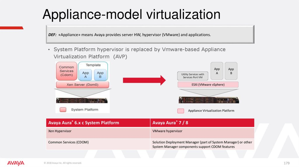 Appliance-model virtualization