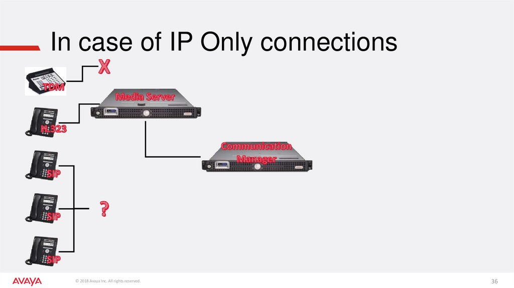 In case of IP Only connections