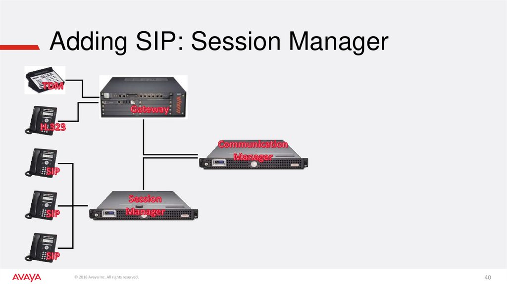 Adding SIP: Session Manager