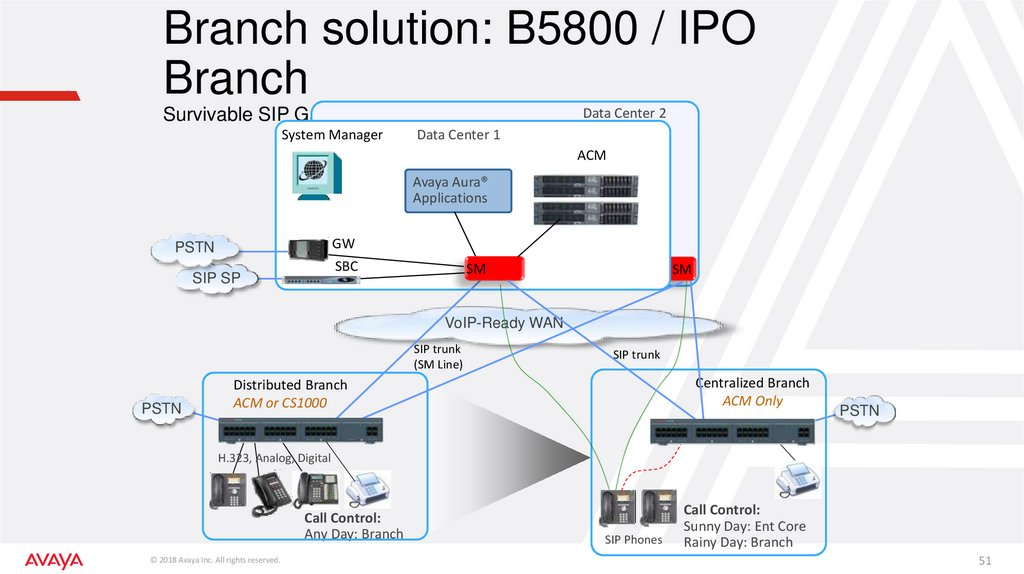 Branch solution: B5800 / IPO Branch Survivable SIP Gateway with local PSTN connectivity