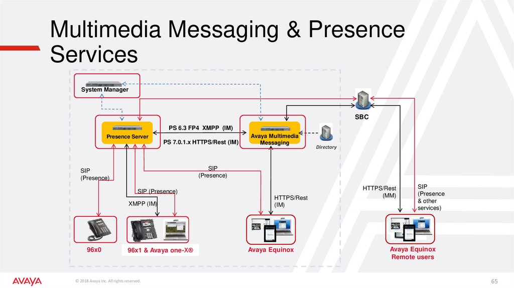 Multimedia Messaging & Presence Services