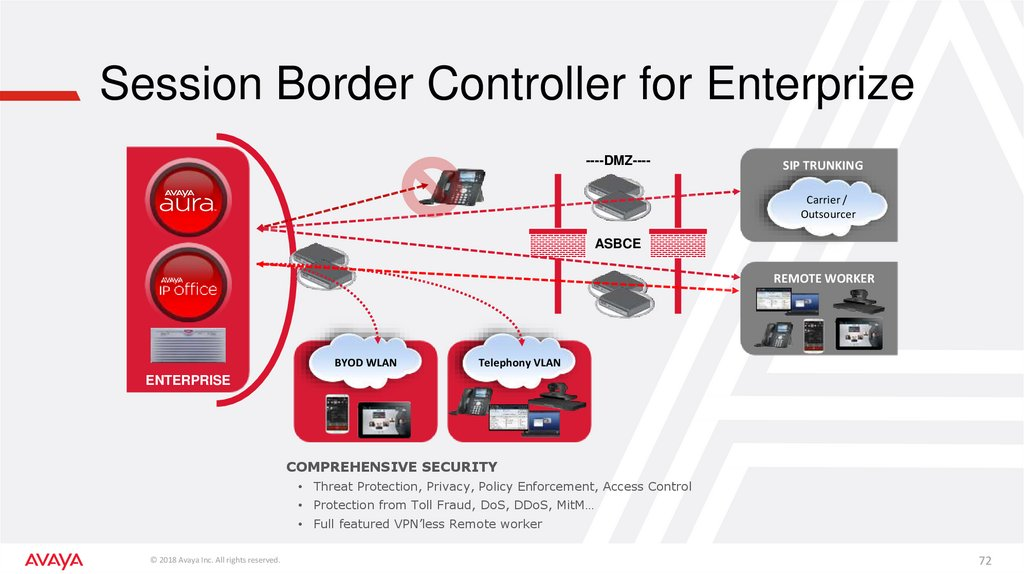 Session Border Controller for Enterprize
