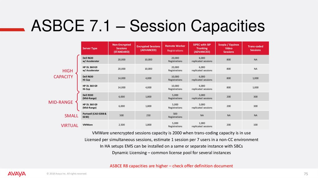 ASBCE 7.1 – Session Capacities