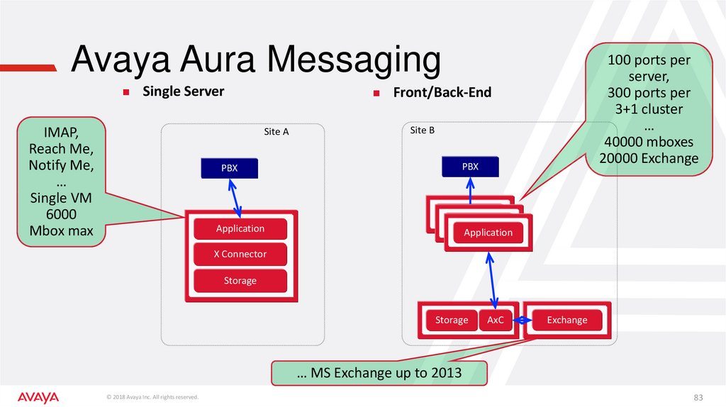 Avaya Aura Messaging