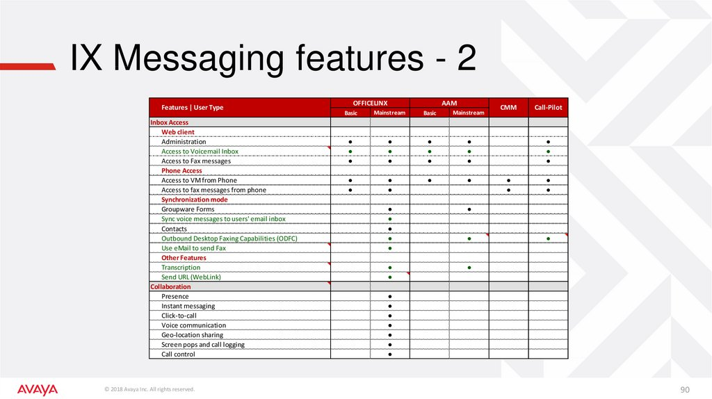IX Messaging features - 2