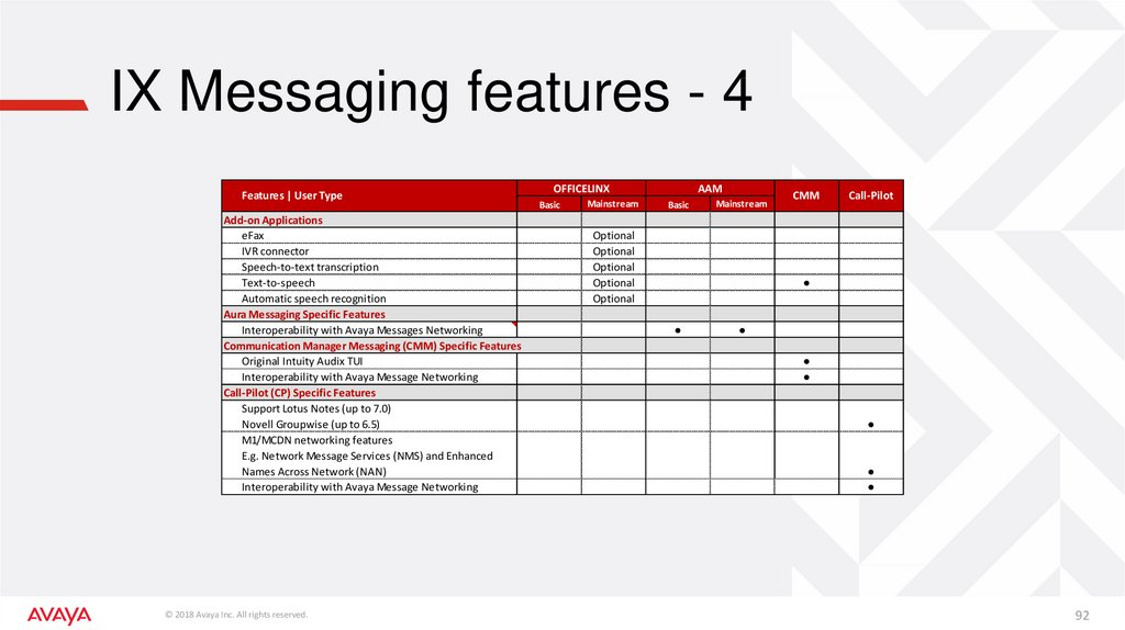 IX Messaging features - 4