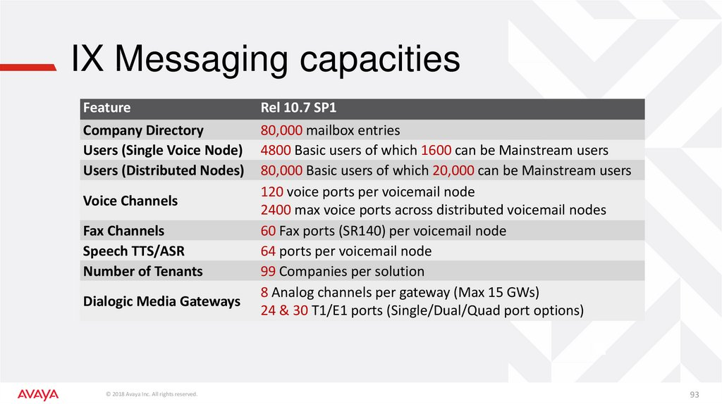 IX Messaging capacities