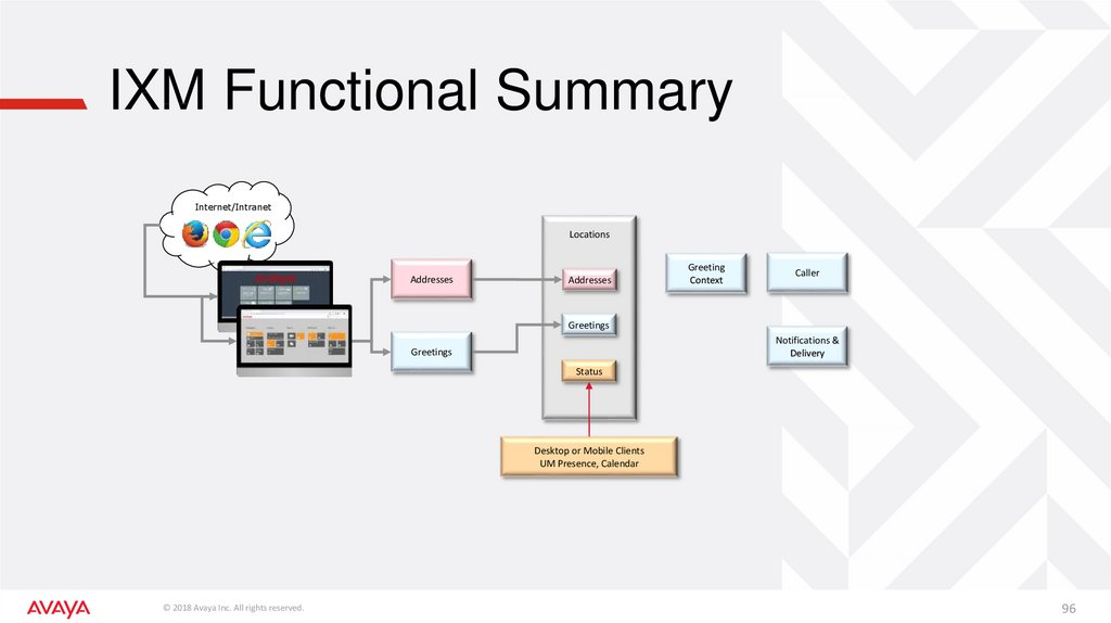 IXM Functional Summary