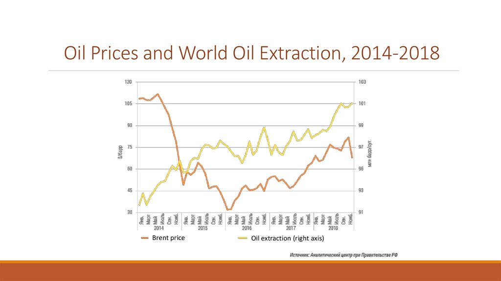 Oil Prices and World Oil Extraction, 2014-2018