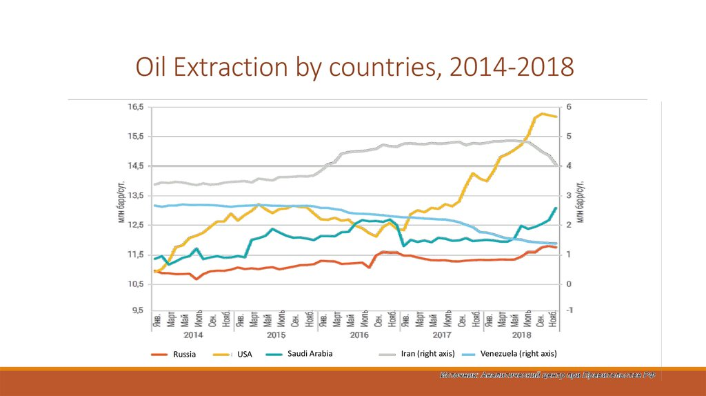 Oil Extraction by countries, 2014-2018