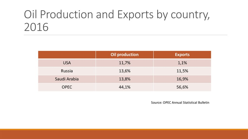 Oil Production and Exports by country, 2016