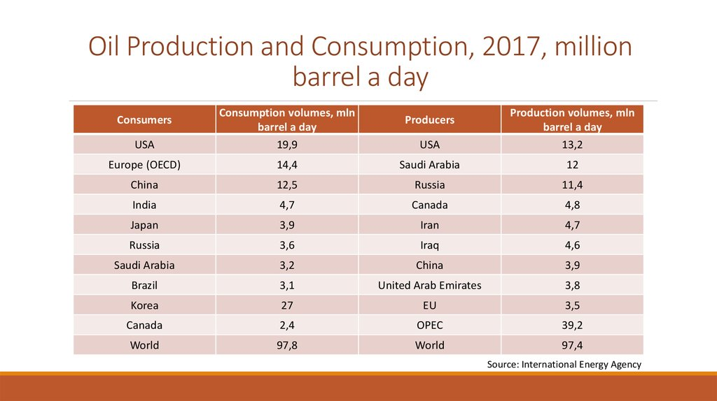 Oil Production and Consumption, 2017, million barrel a day