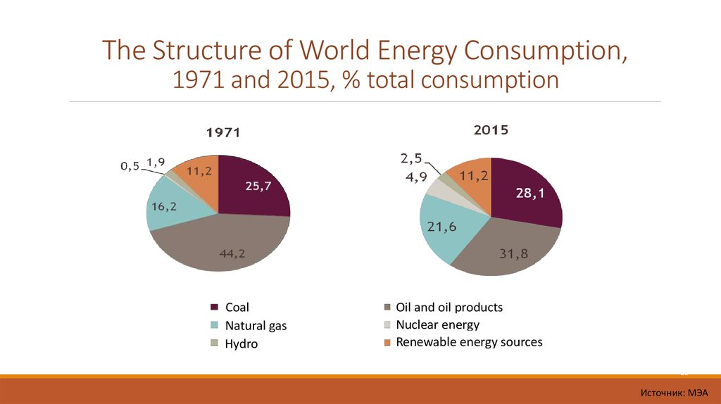 The Structure of World Energy Consumption, 1971 and 2015, % total consumption
