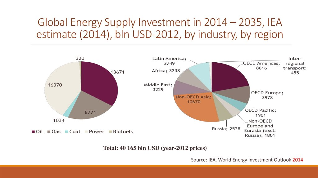 Global Energy Supply Investment in 2014 – 2035, IEA estimate (2014), bln USD-2012, by industry, by region