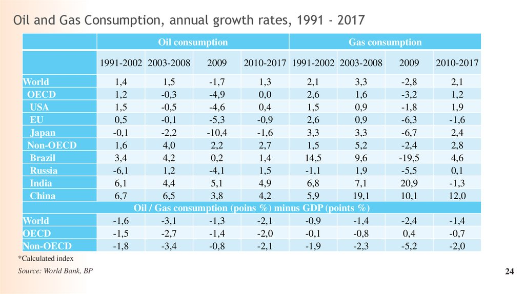 Oil and Gas Consumption, annual growth rates, 1991 - 2017