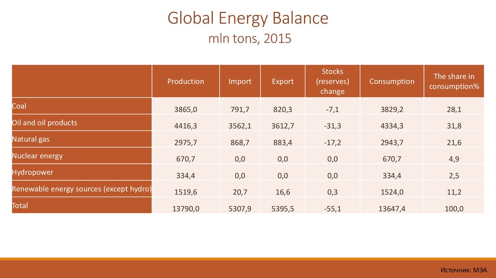 Global Energy Balance mln tons, 2015
