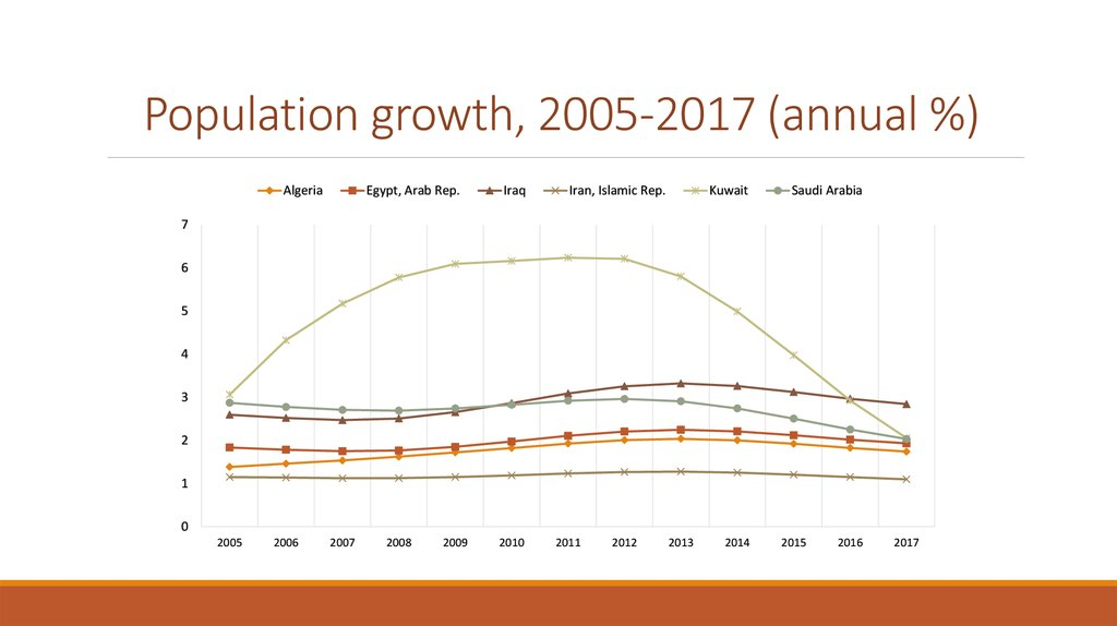 Population growth, 2005-2017 (annual %)
