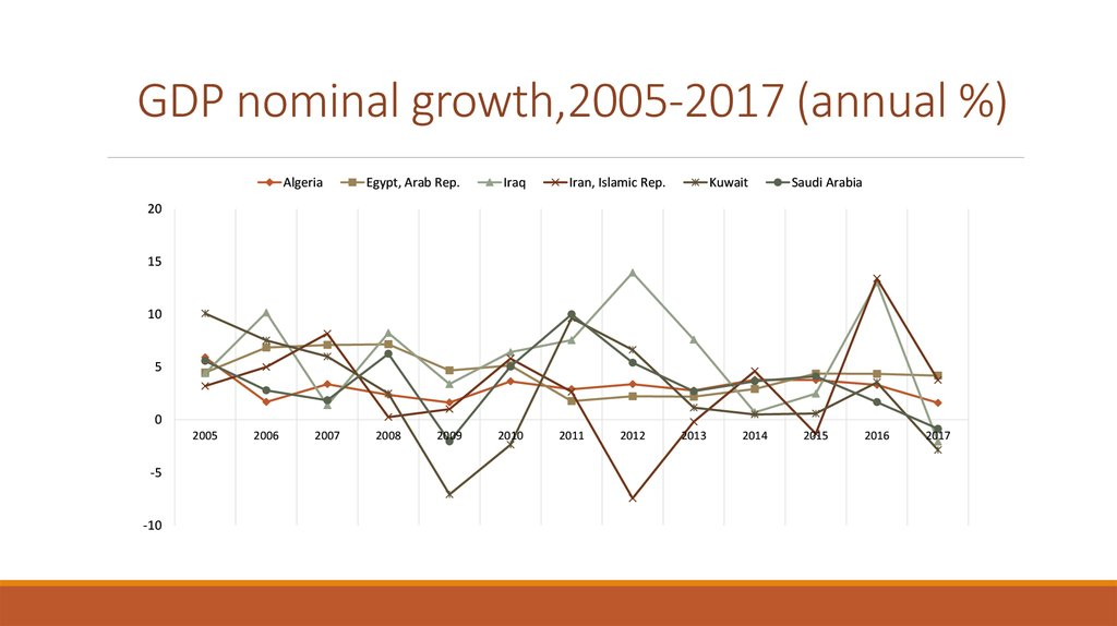 GDP nominal growth,2005-2017 (annual %)