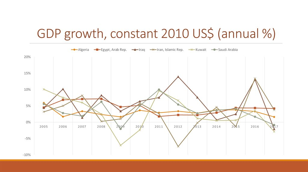 GDP growth, constant 2010 US$ (annual %)