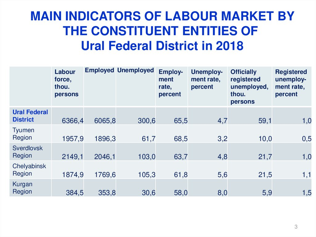 MAIN INDICATORS OF LABOUR MARKET BY THE CONSTITUENT ENTITIES OF Ural Federal District in 2018