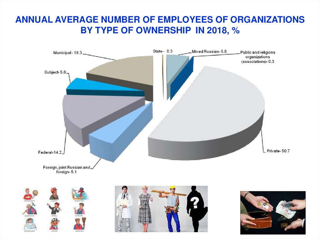 annual Average number of EMPLOYEES OF ORGANIZATIONS by TYPE OF ownership in 2018, %