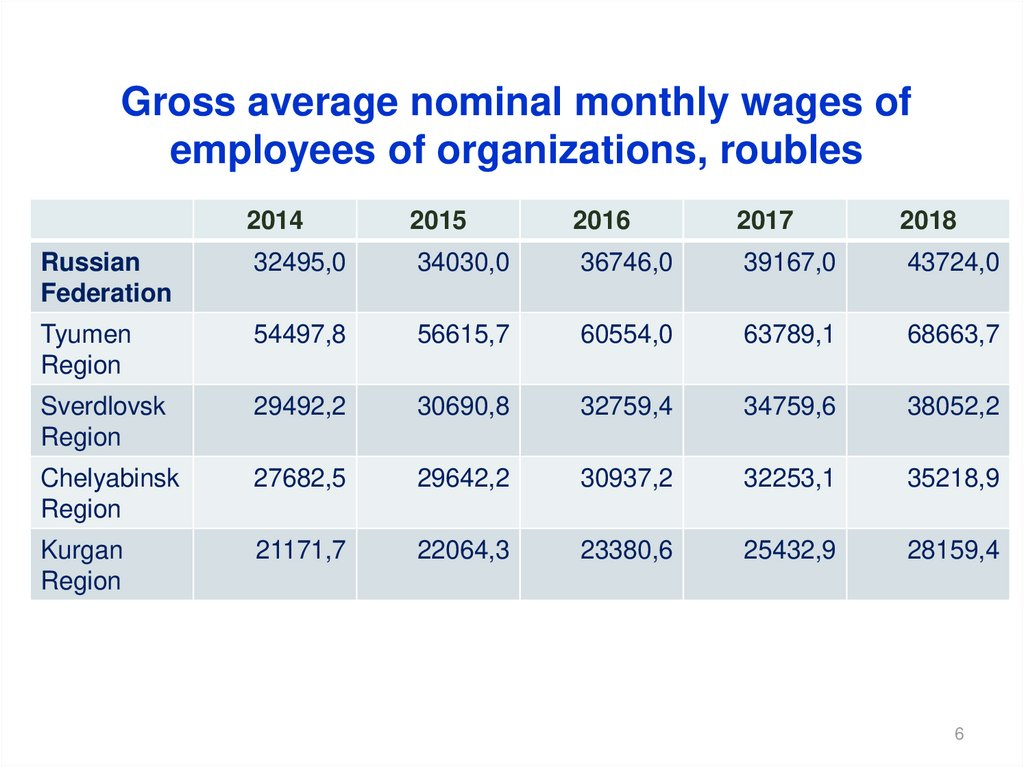 Gross average nominal monthly wages of employees of organizations, roubles
