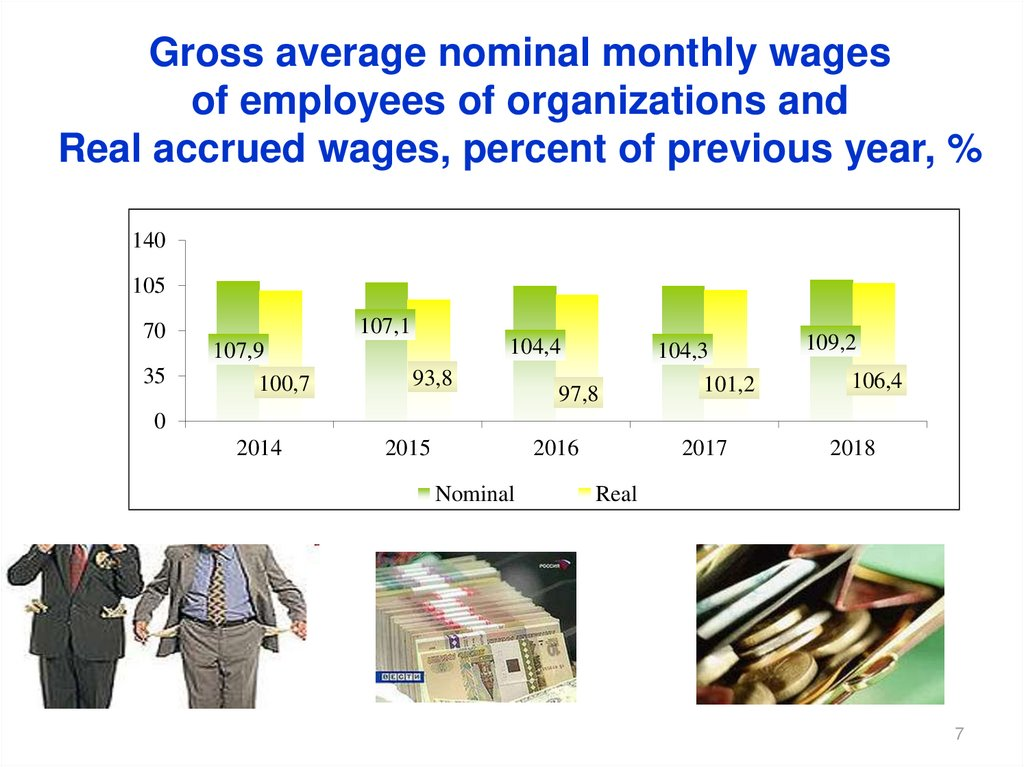 Gross average nominal monthly wages of employees of organizations and Real accrued wages, percent of previous year, %