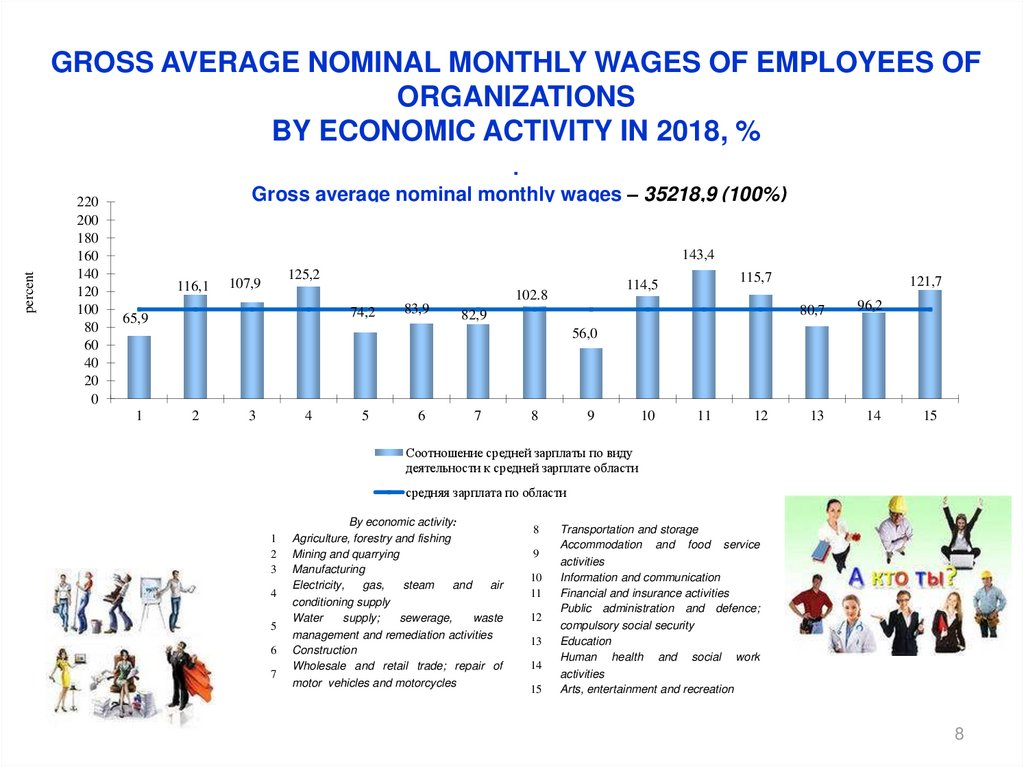 Gross average nominal monthly wages of employees of organizations by economic activity in 2018, % . Gross average nominal