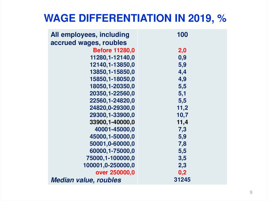 wage differentiation in 2019, %