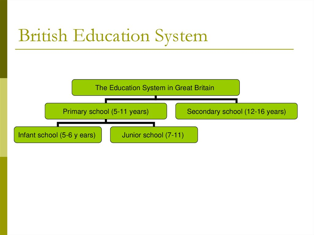 British Education System