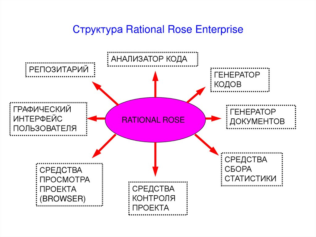 Структура Rational Rose Enterprise