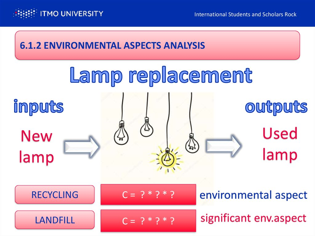 6.1.2 ENVIRONMENTAL ASPECTS ANALYSIS