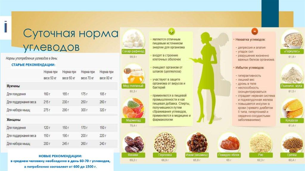 Суточная норма белков углеводов жиров для похудения