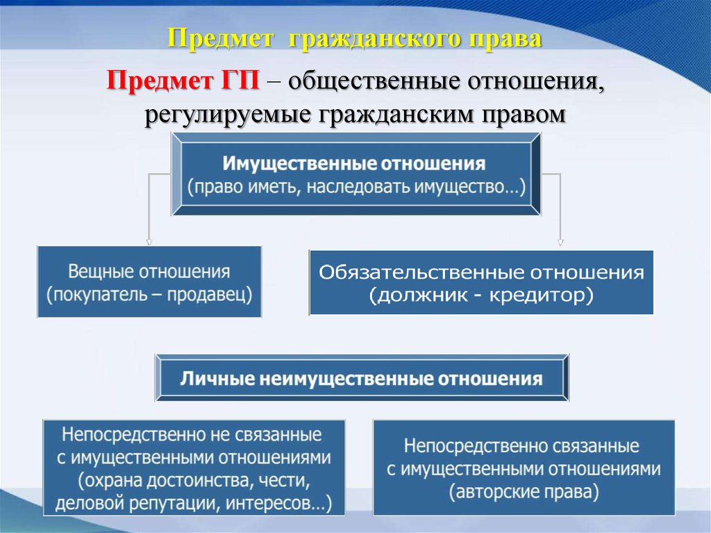 регулирование гражданских отношений