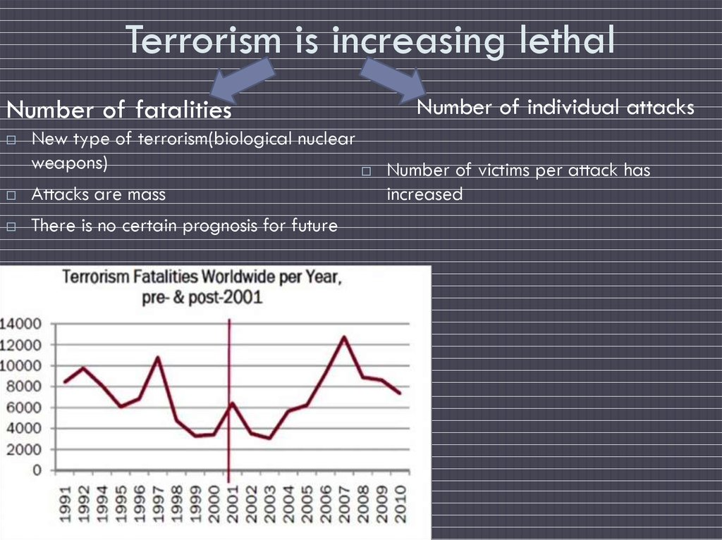 Terrorism is increasing lethal