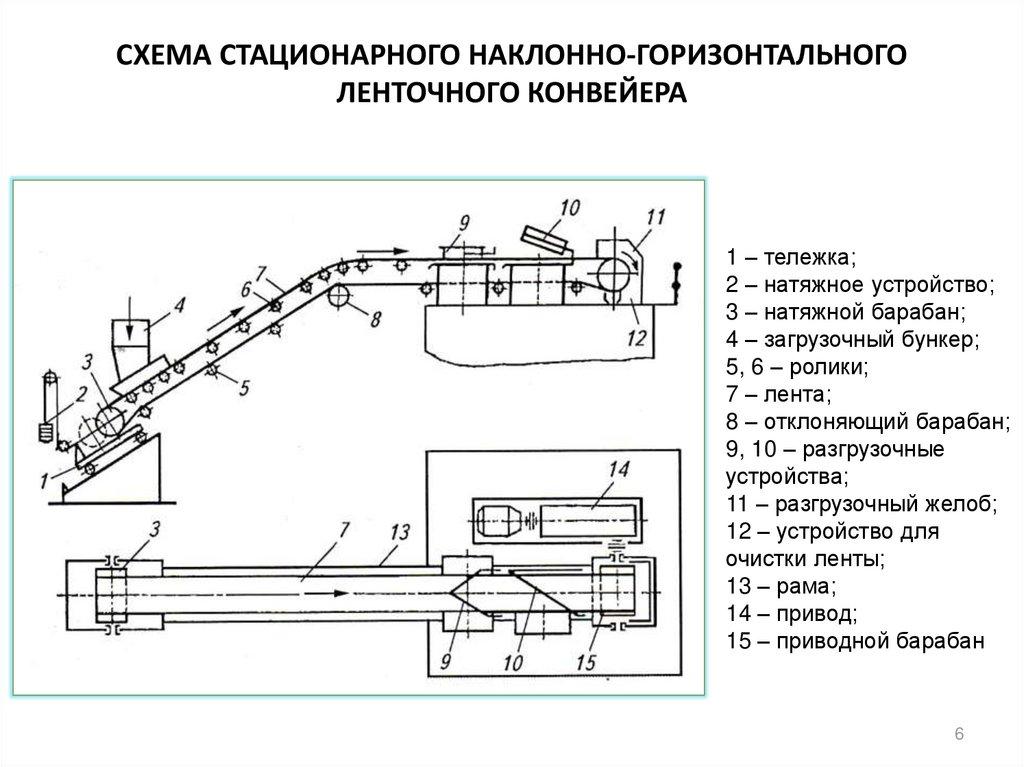 Опорное устройство конвейера микроавтобус бу фольксваген транспортер