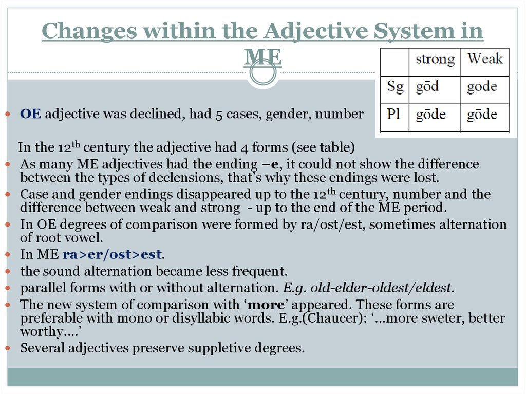 Changes within the Adjective System in ME
