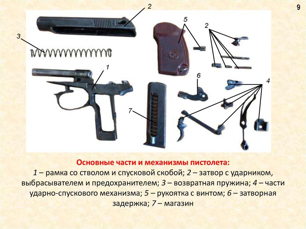 Пистолет макарова описание в картинках