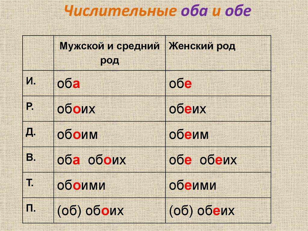 Как правильно пишется обоих или обеих фотографиях
