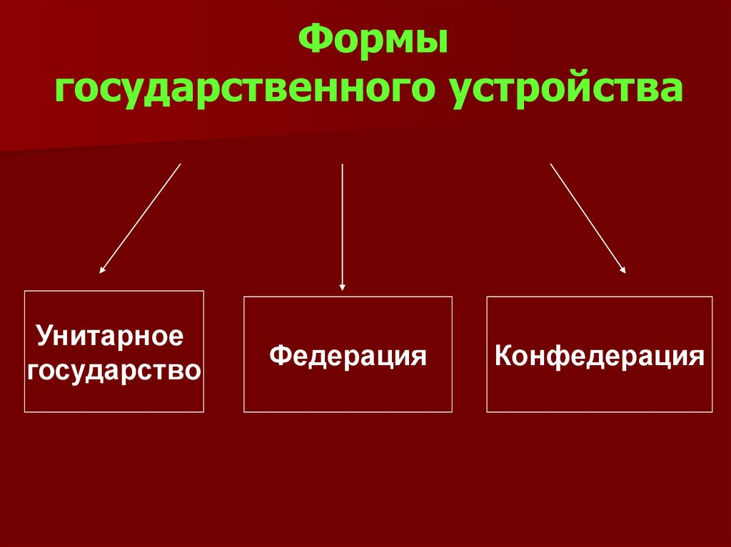 тушеная форма государственного устройства картинки для презентации пользователи