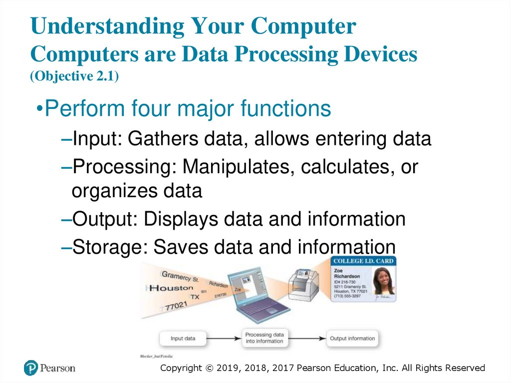 Understanding Your Computer Computers are Data Processing Devices (Objective 2.1)