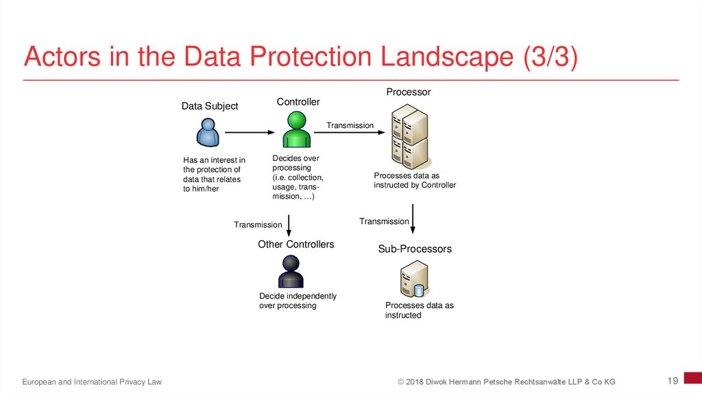 Actors in the Data Protection Landscape (3/3)