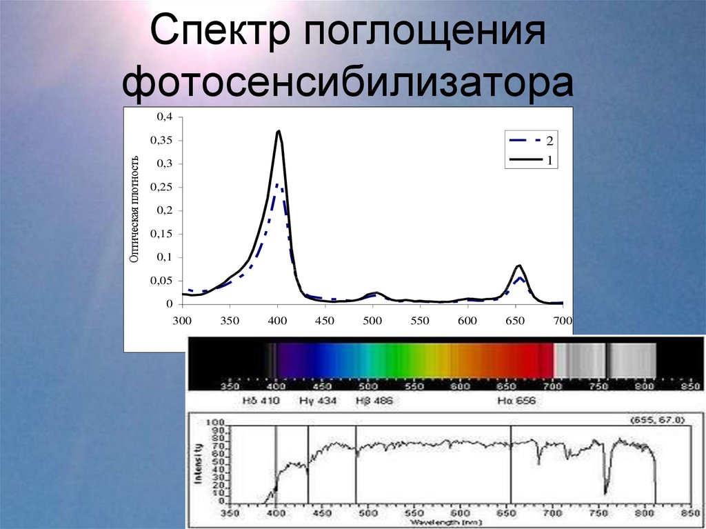 график спектра картинки эти