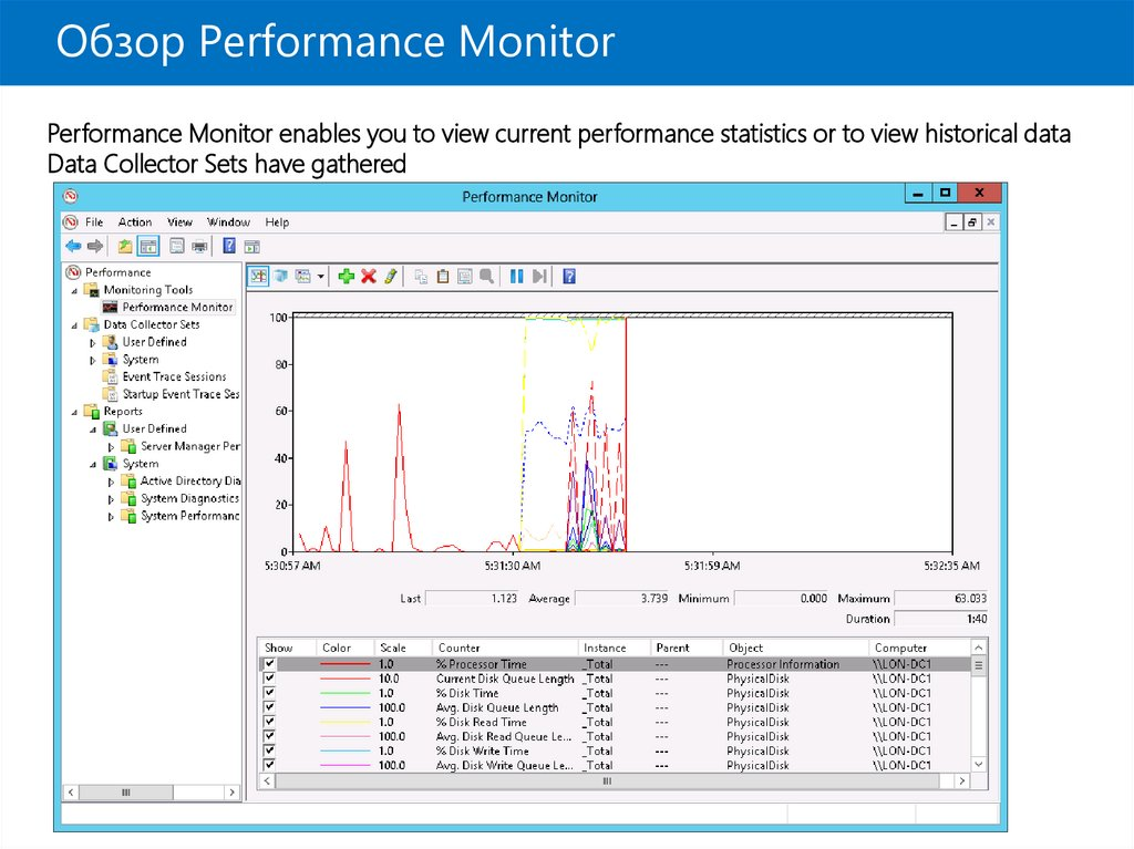 Обзор Performance Monitor