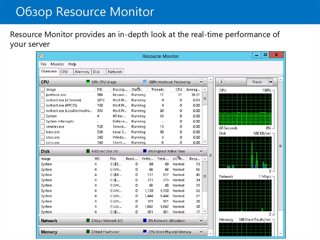 Обзор Resource Monitor