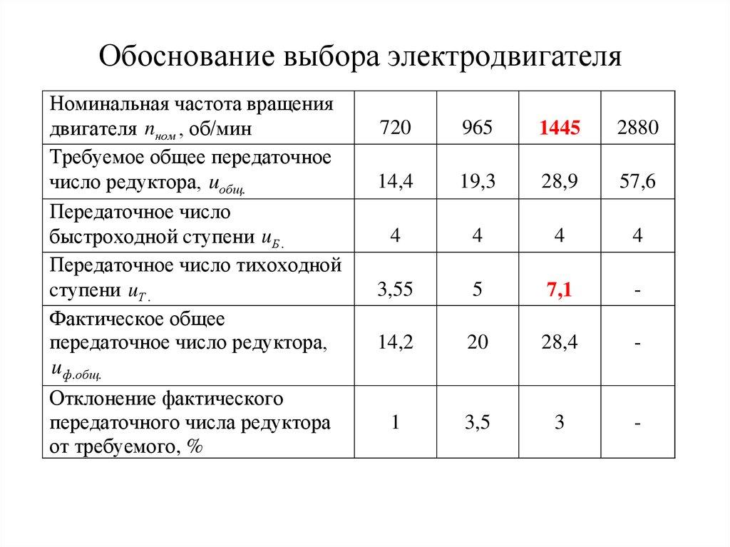 Передаточное число редуктора конвейера юдаев элеваторы