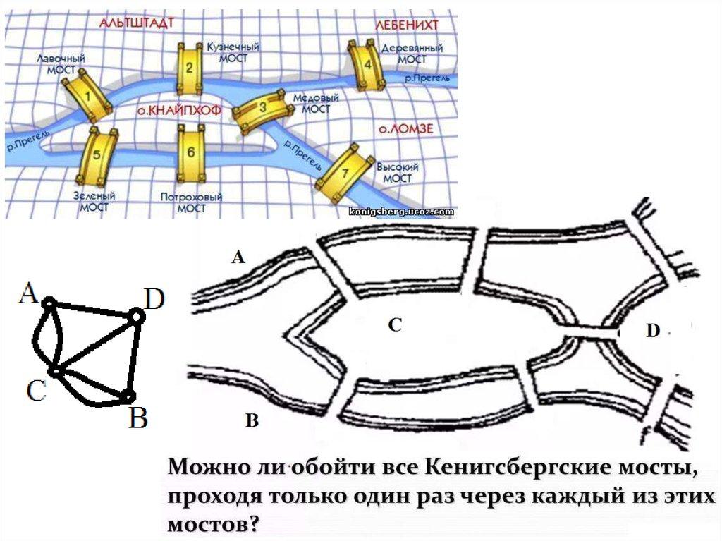 Эйлеров граф (Эйлеров цикл, Эйлеров путь) - презентация онлайн