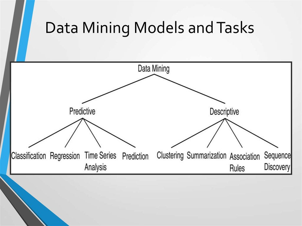 Data Mining Models and Tasks