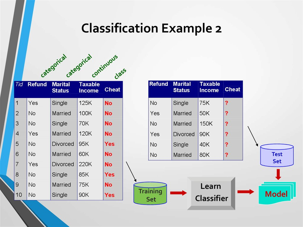 Classification Example 2