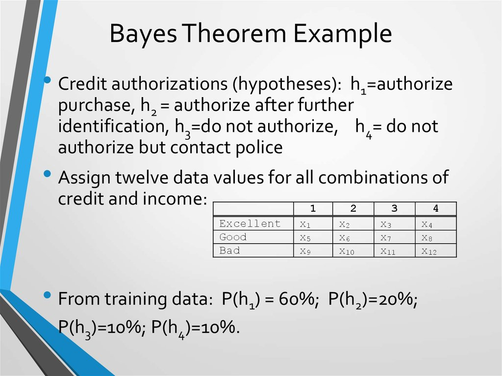Bayes Theorem Example